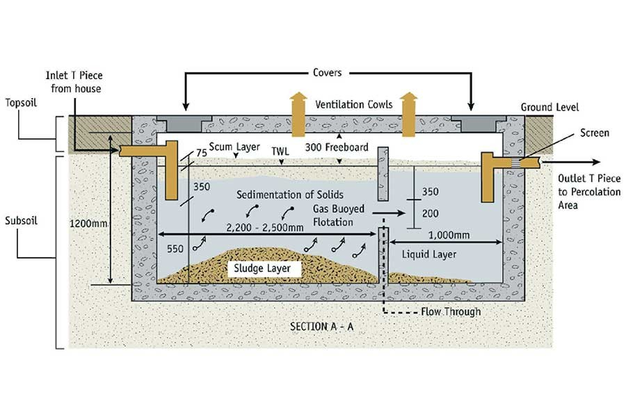 How to build a septic tank home design for How to build a septic tank