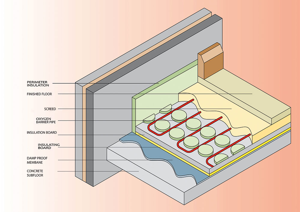 the flow of water is controlled by a thermo actuator on the valve for this  circuit, with the actuator being controlled by a room thermostat